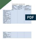 DOFA PLAN DE DESARROLLO NACIONAL 2010-2014