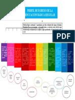 Perfil de Egreso Relacionando Con Las Areas Curriculares de La Ebr