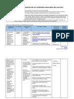 Identificación y Planeación de los contenidos esenciales del currículo (1).docx