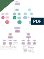 Mapa conceptual - Actividad 2 NRC 2401 (1)