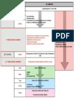Notes Psychologie Du Développement P01C04 Récapitulatif Des Acquisitions En Fonction De L'âge.pdf