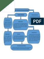 Mapa conceptual de los principios fundamentales