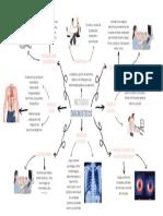 mapa mental metodos diagnosticos