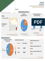 Resultado de Gestión Territorial Leticia 2019