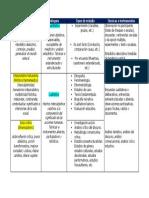 Visión Panorámica sobre Paradigmas, Enfoques, Tipos de Estudio y Técnicas e Instrumentos