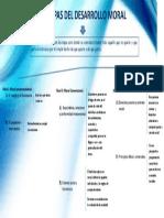 Mapa conceptual niveles de desarrollo de kohlberrg.docx