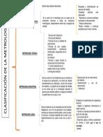 Clasificación de La Metrología