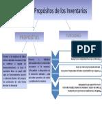 Funciones y Propósitos de los Inventarios.pptx