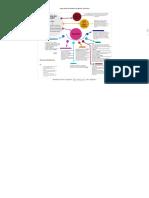 mapa mental fundamentos de gestion informatica - by Jose Miguel Barreto Sandoval [Infographic]