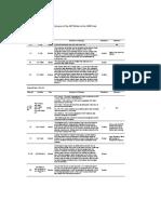 ASME_Summary change_Sec VIII Div 1