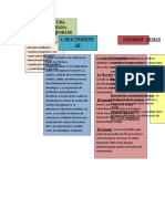 Literatura Colombiana Contemporánea mapa conceptual