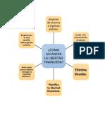 mapa mental como alcanzar la libertad financiera.docx