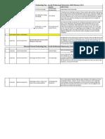 Virtual Tech Day - LPU Schedule(7Feb)