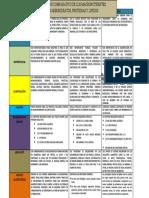 CUADRO COMPARATIVO CARBOHIDRATOS, PROTEINAS Y LIPIDOS.docx