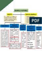 322929621-Mapa-Conceptual-Sostenible.pdf