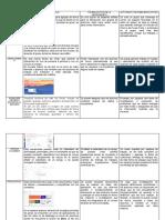 B1.M2.A2.T1.Catálogo de funciones del correo