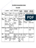 tableau_comparatif_des_techniques_chromatographiques