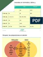 Ejercicios_ los pronombres personales con preposiciones en alemán