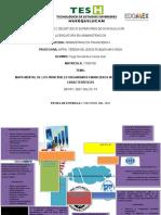 MAPA MENTAL DE organismos financieros
