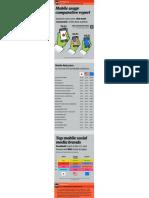 Mobile Usage Info Graphic