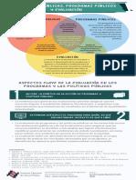 Relación entre las Políticas Públicas, Programas Públicos y La Evaluación de Programas