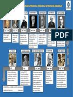 LINEA DEL TIEMPO PRINCIPALES AUTORES DE LA TEORIA DE LA PSICOLOGIA DEL DESARROLLO[2677]