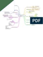 MAPA MENTAL SUBCOMPONENTES DE MOVILIDAD.pdf