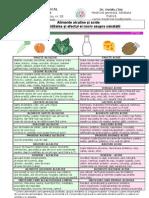 Alimente alcaline şi acide