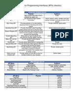Application-Programming-Interfaces.pdf