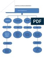 251328789-Mapa-Conceptual-de-Un-Proceso-Administrativo