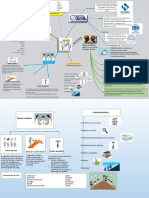 mapa mental sistema integrado de gestion