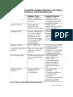 Cuadro Comparativo Entre Auditoria Tributaria o Impositiva y Auditoría Fiscal