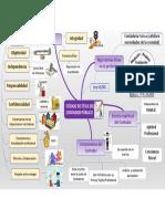 Mapa Mental Código de Ética.pdf