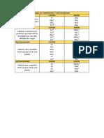 TABLA DE SINERGISMO Y ANTAGONISMO