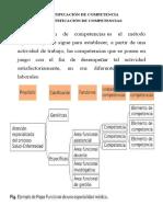 IDENTIFICACIÓN DE COMPETENCIA