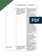 CUADRO COMPARATIVO DE CIENCIAS POLITICAS