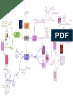 Biologia, Mappa tessuti