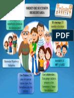 Infografia Orden de Sucesión Hereditaria