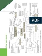 IB Biology Hodder Mindmaps