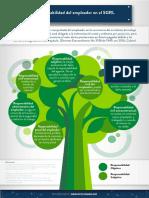 Responsabilidad del empleador en el SGRL.pdf