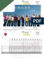2011 World Youths China