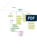 213-Peta Konsep MaterI Protein