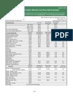custom machine work rates