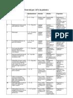 Protocol Lo Di Esercizi AFA Sindromi Spastiche in Palestra