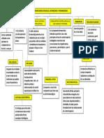 MAPA MENTAL ACTIVIDADN 3 MARILYN.pdf