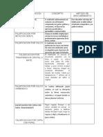 TIPOS DE FALSIFICACION.docx