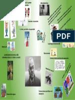 infografia alfred adler