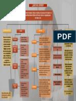 Mapa conceptual Estrés laboral