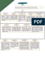 mapa conceptual de los tipos de parrafos.
