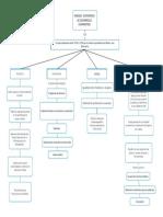Mapa conceptual Modelo economico de desarrollo compartido.pdf